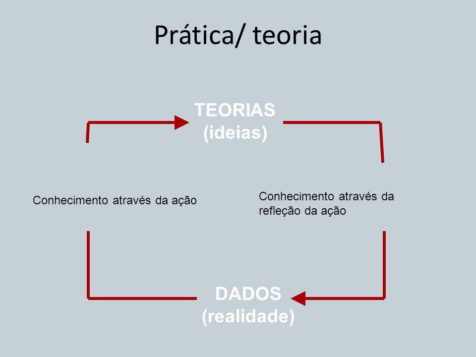 DADOS (realidade) TEORIAS (ideias) Prática/ teoria Conhecimento através da refleção da ação Conhecimento através da ação
