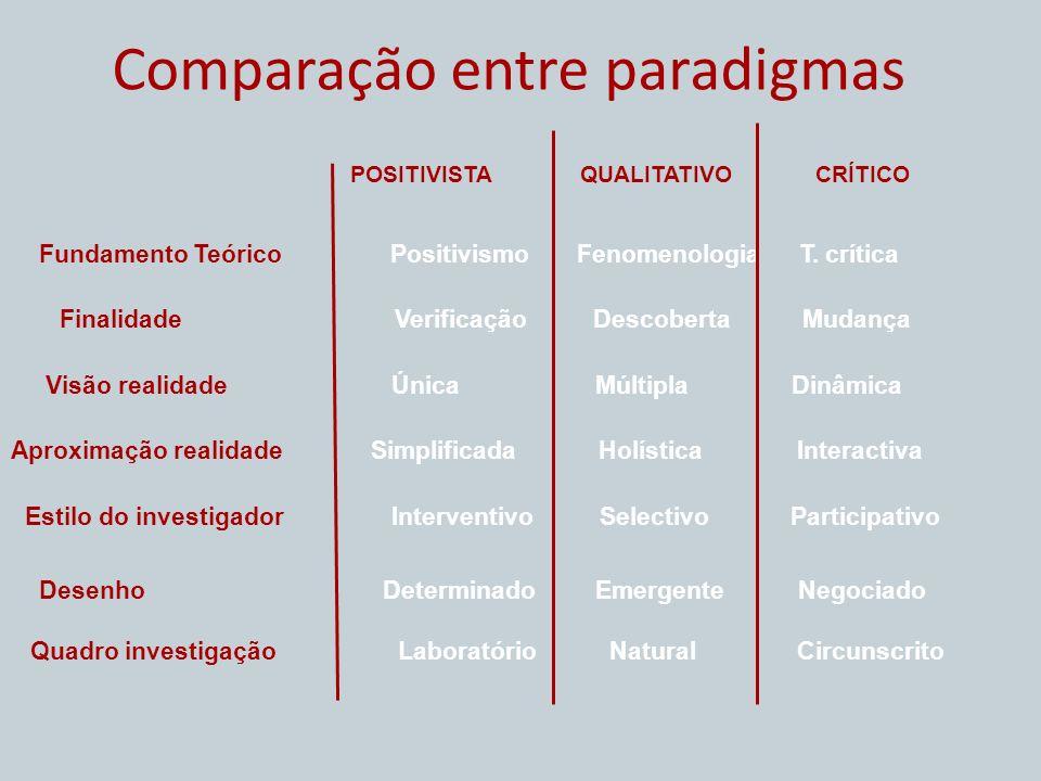 Comparação entre paradigmas POSITIVISTAQUALITATIVOCRÍTICO Fundamento Teórico Positivismo Fenomenologia T. crítica Finalidade Verificação Descoberta Mu