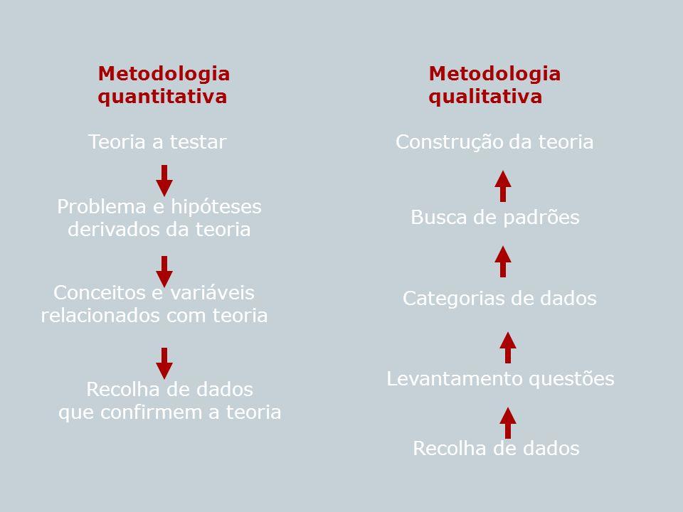Metodologia quantitativa Metodologia qualitativa Teoria a testar Problema e hipóteses derivados da teoria Conceitos e variáveis relacionados com teori