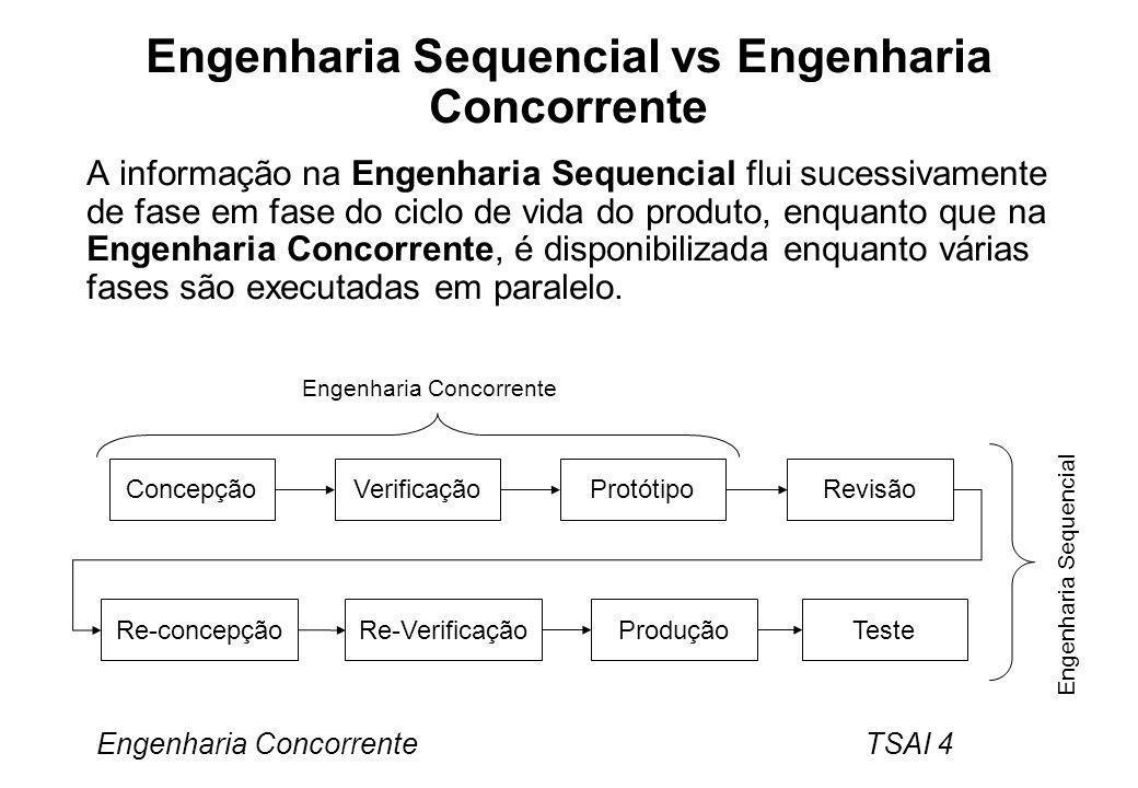 Engenharia Concorrente TSAI 5 Princípios da CE Decomposição paralela do produto Identificação das actividades que podem ser sobrepostas ou executadas simultaneamente.