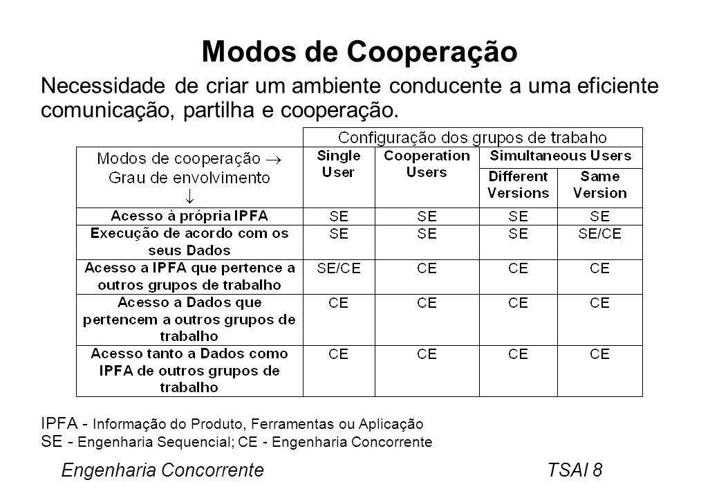 Engenharia Concorrente TSAI 9 Benefícios Tempos de desenvolvimento e de produção –Redução do tempo de desenvolvimento do produto acima de 60%.