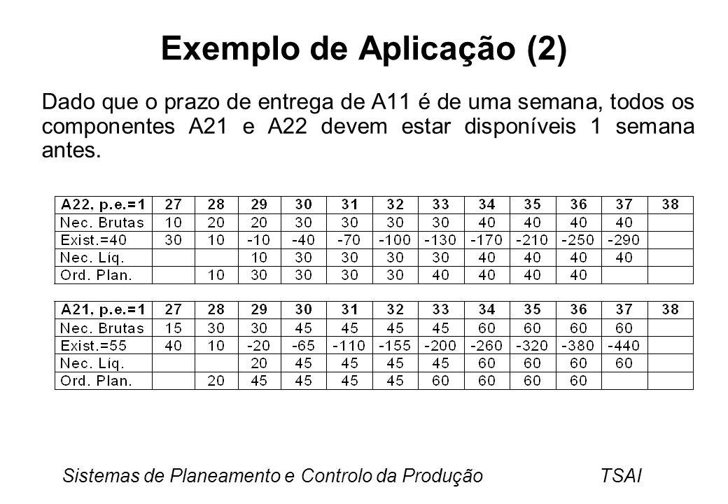 Sistemas de Planeamento e Controlo da Produção TSAI Exemplo de Aplicação (2) Dado que o prazo de entrega de A11 é de uma semana, todos os componentes A21 e A22 devem estar disponíveis 1 semana antes.