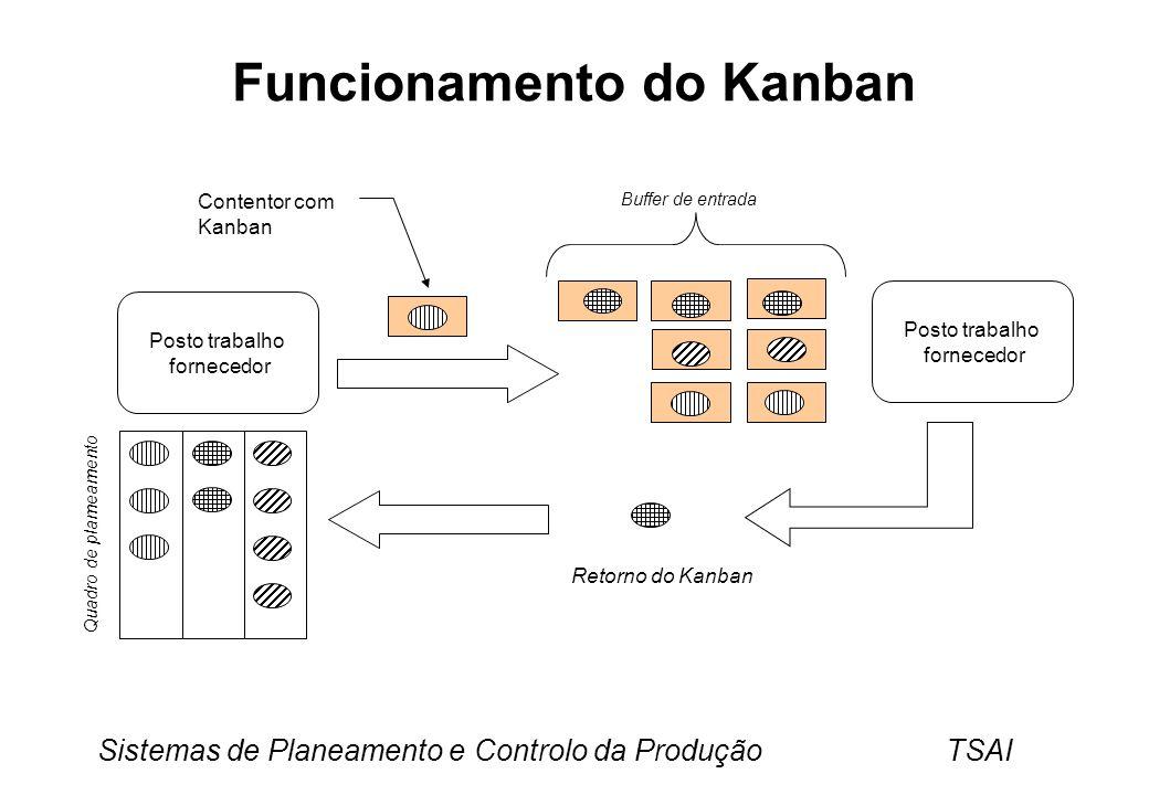 Sistemas de Planeamento e Controlo da Produção TSAI Funcionamento do Kanban Posto trabalho fornecedor Posto trabalho fornecedor Quadro de plameamento Buffer de entrada Contentor com Kanban Retorno do Kanban