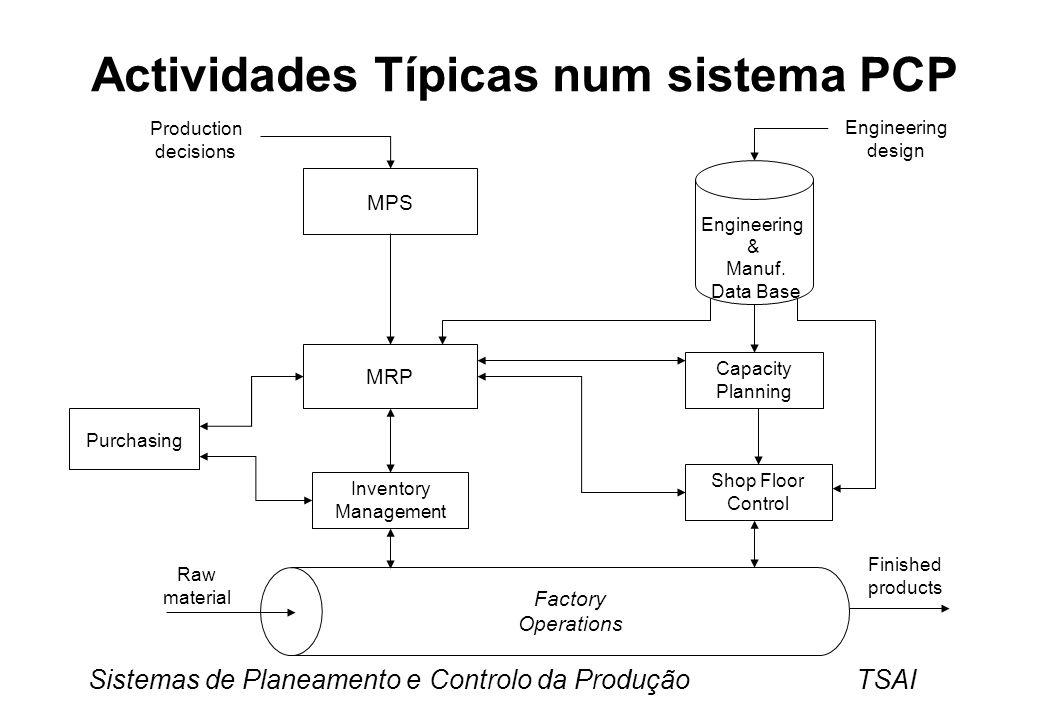 Sistemas de Planeamento e Controlo da Produção TSAI Actividades Típicas num sistema PCP MPS MRP Capacity Planning Shop Floor Control Purchasing Inventory Management Engineering & Manuf.