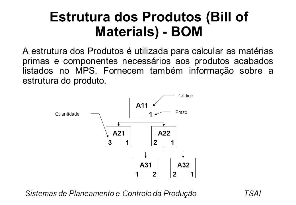 Sistemas de Planeamento e Controlo da Produção TSAI Estrutura dos Produtos (Bill of Materials) - BOM A estrutura dos Produtos é utilizada para calcular as matérias primas e componentes necessários aos produtos acabados listados no MPS.