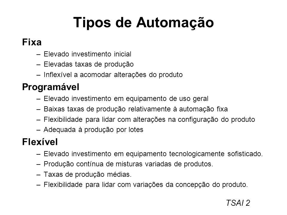 TSAI 2 Tipos de Automação Fixa –Elevado investimento inicial –Elevadas taxas de produção –Inflexível a acomodar alterações do produto Programável –Ele