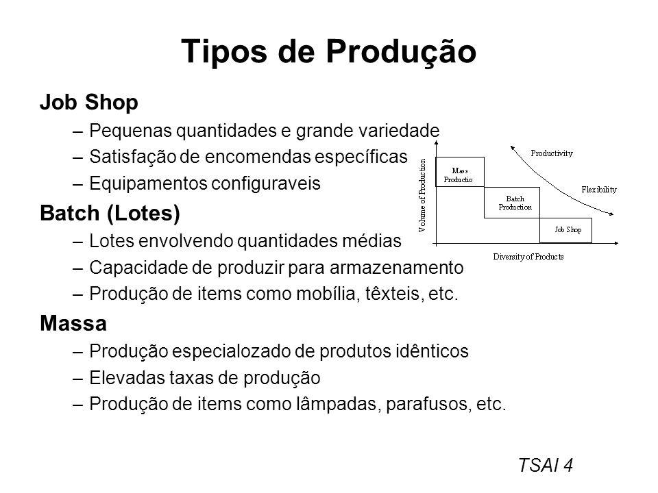 TSAI 4 Tipos de Produção Job Shop –Pequenas quantidades e grande variedade –Satisfação de encomendas específicas –Equipamentos configuraveis Batch (Lo