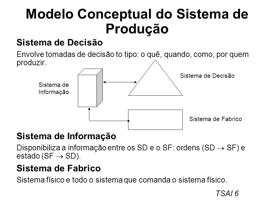 TSAI 6 Modelo Conceptual do Sistema de Produção Sistema de Decisão Envolve tomadas de decisão to tipo: o quê, quando, como, por quem produzir. Sistema