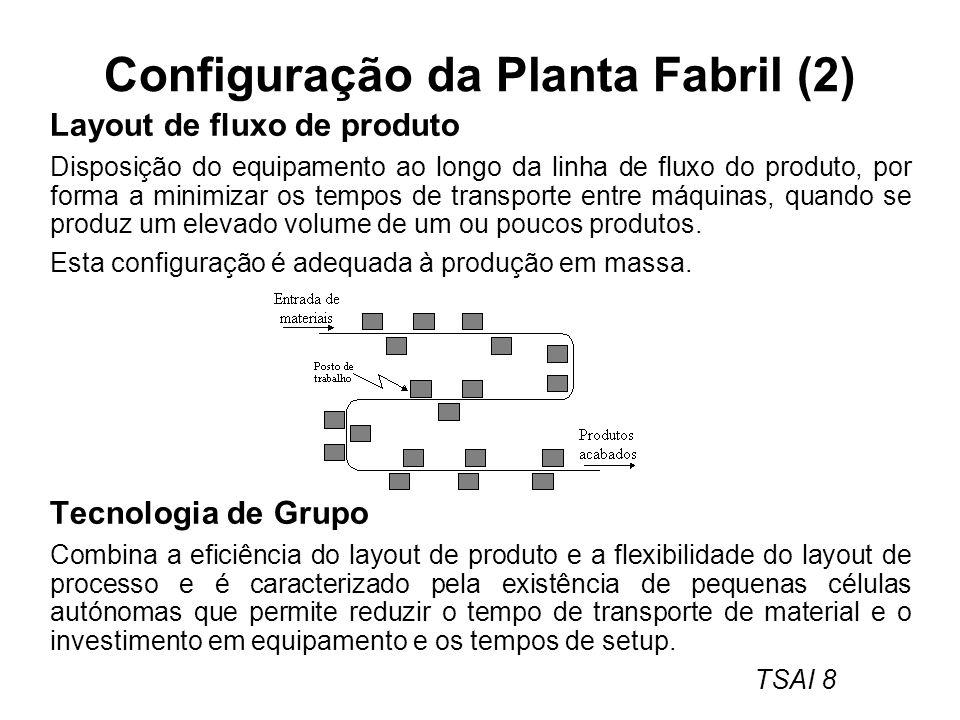 TSAI 8 Configuração da Planta Fabril (2) Layout de fluxo de produto Disposição do equipamento ao longo da linha de fluxo do produto, por forma a minim
