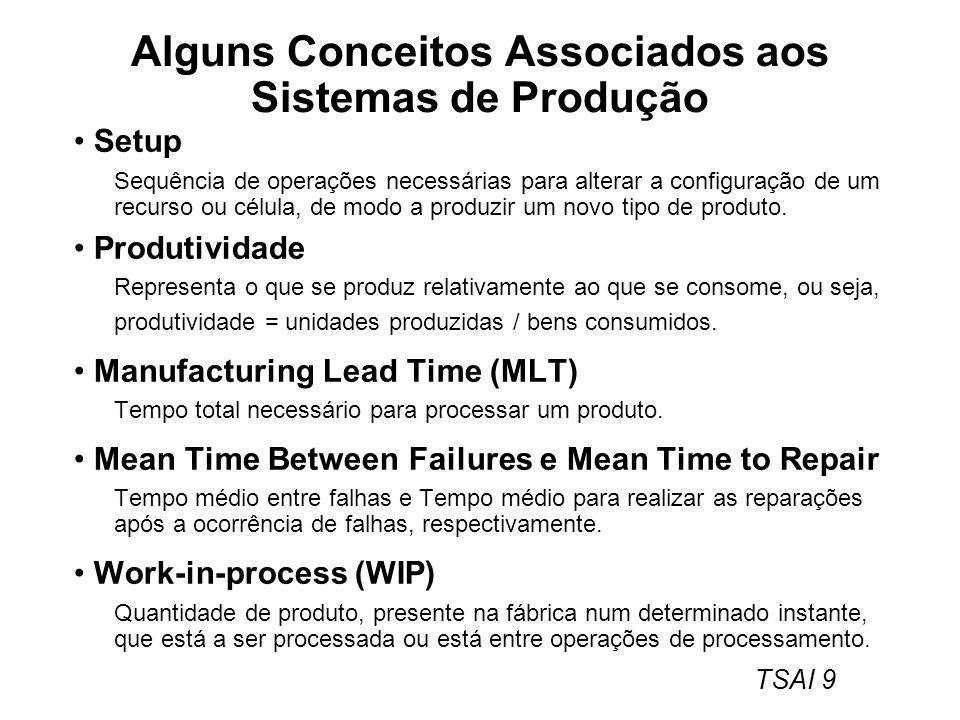 TSAI 9 Alguns Conceitos Associados aos Sistemas de Produção Setup Sequência de operações necessárias para alterar a configuração de um recurso ou célu