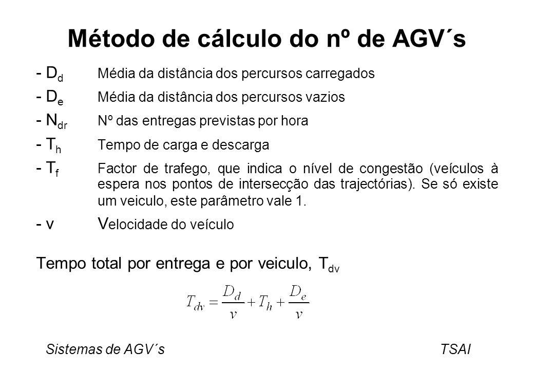 Sistemas de AGV´s TSAI Método de cálculo do nº de AGV´s - D d Média da distância dos percursos carregados - D e Média da distância dos percursos vazio