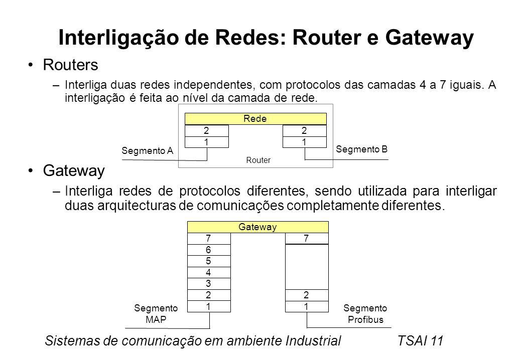 Sistemas de comunicação em ambiente Industrial TSAI 11 Interligação de Redes: Router e Gateway Routers –Interliga duas redes independentes, com protoc