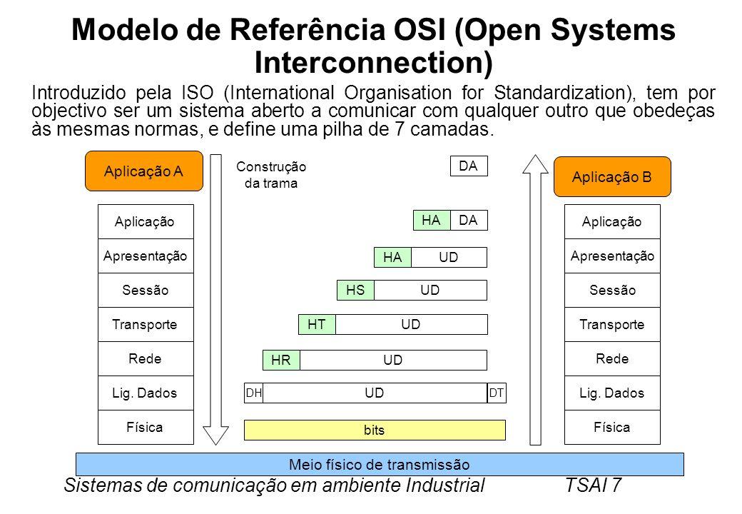 Sistemas de comunicação em ambiente Industrial TSAI 7 Modelo de Referência OSI (Open Systems Interconnection) Introduzido pela ISO (International Orga