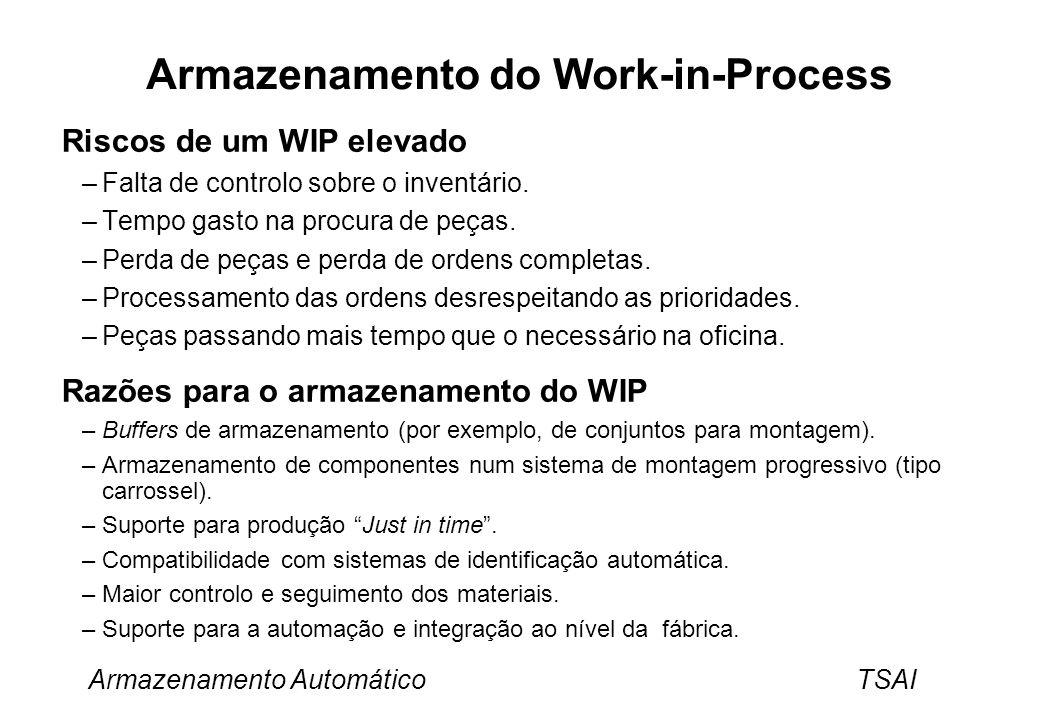 Armazenamento Automático TSAI Armazenamento do Work-in-Process Riscos de um WIP elevado –Falta de controlo sobre o inventário. –Tempo gasto na procura