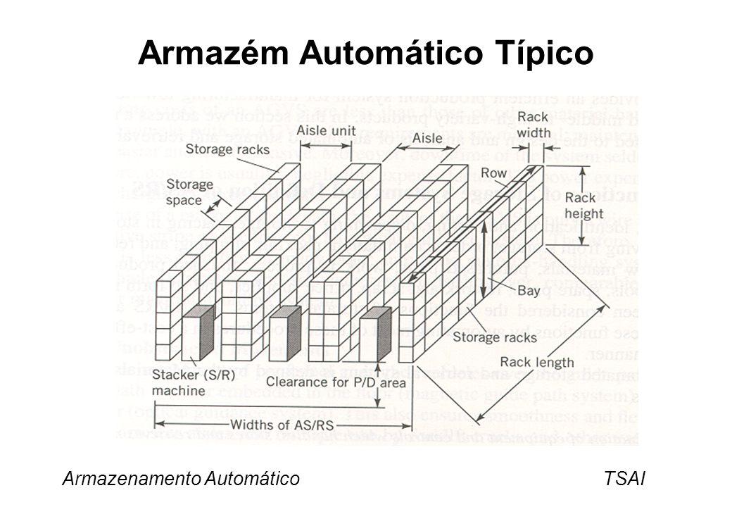 Armazenamento Automático TSAI Nomenclatura (1) Espaço de Armazenamento Espaço tridimensional normalmente necessário para armazenamento de unidades simples de material.
