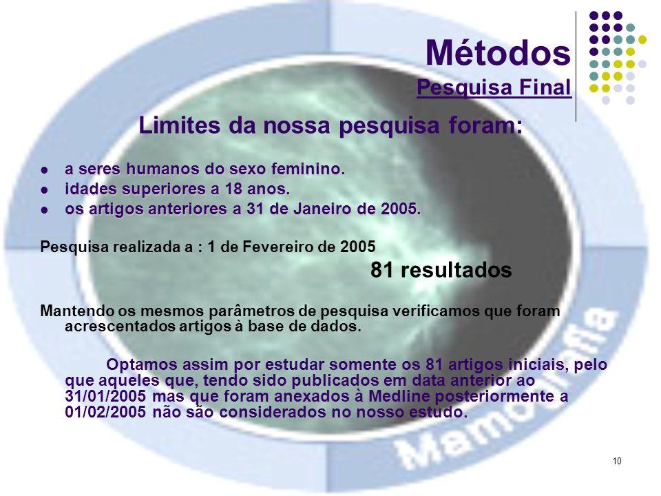 10 Métodos Pesquisa Final Limites da nossa pesquisa foram: a seres humanos do sexo feminino. a seres humanos do sexo feminino. idades superiores a 18