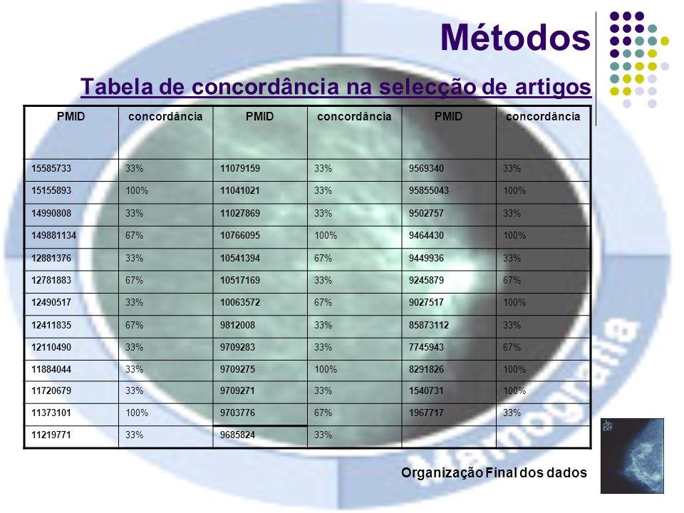 16 Métodos Tabela de concordância na selecção de artigos PMIDconcordânciaPMIDconcordânciaPMIDconcordância 1558573333%1107915933%956934033% 15155893100