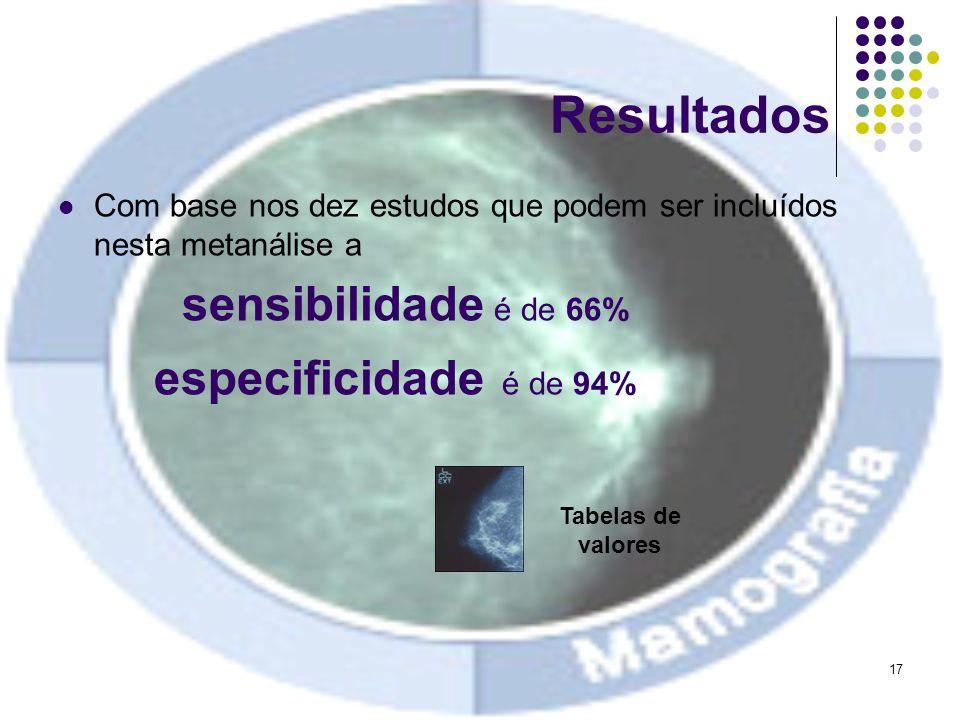 17 Resultados Com base nos dez estudos que podem ser incluídos nesta metanálise a sensibilidade é de 66% especificidade é de 94% Tabelas de valores