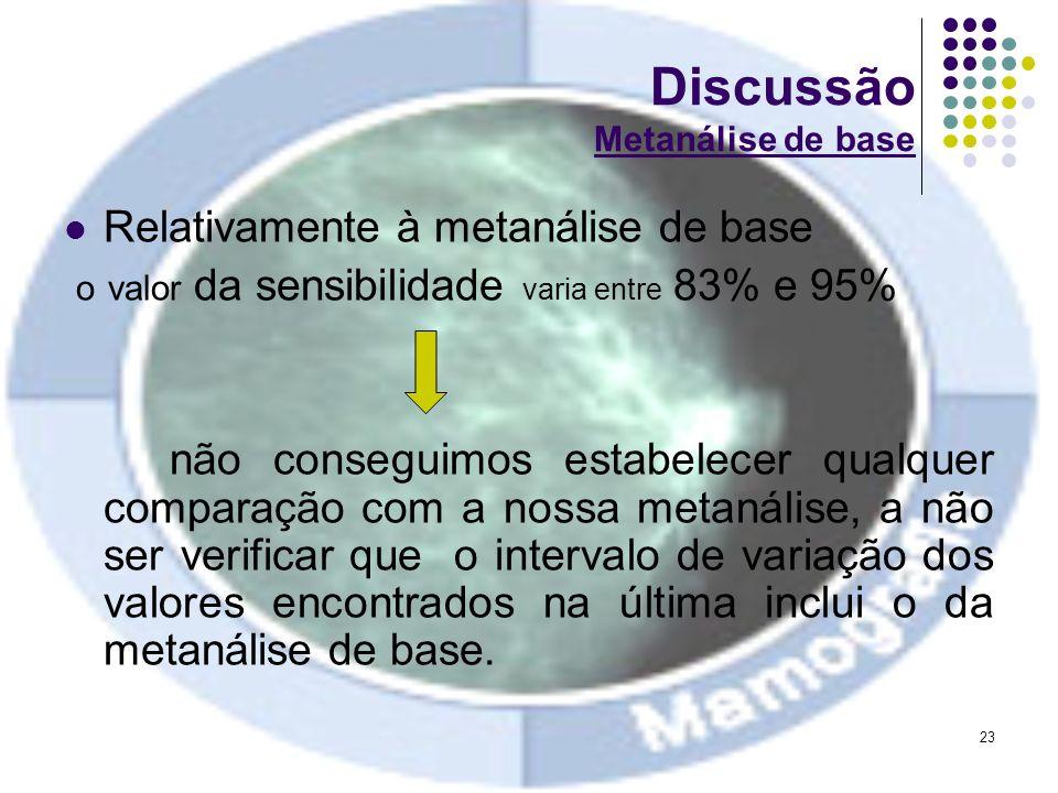 23 Discussão Metanálise de base Relativamente à metanálise de base o valor da sensibilidade varia entre 83% e 95% não conseguimos estabelecer qualquer