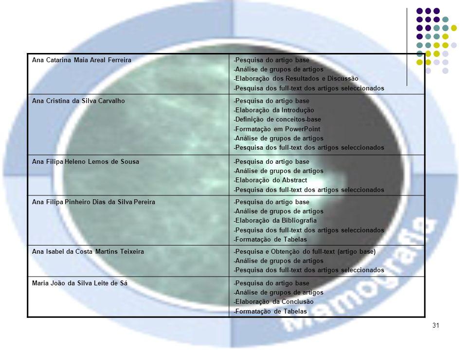 31 Ana Catarina Maia Areal Ferreira-Pesquisa do artigo base -Análise de grupos de artigos -Elaboração dos Resultados e Discussão -Pesquisa dos full-te