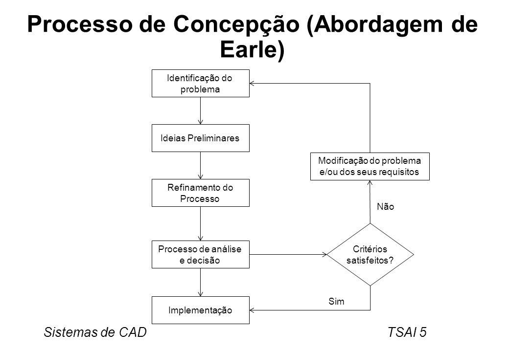 Sistemas de CAD TSAI 5 Processo de Concepção (Abordagem de Earle) Identificação do problema Ideias Preliminares Modificação do problema e/ou dos seus