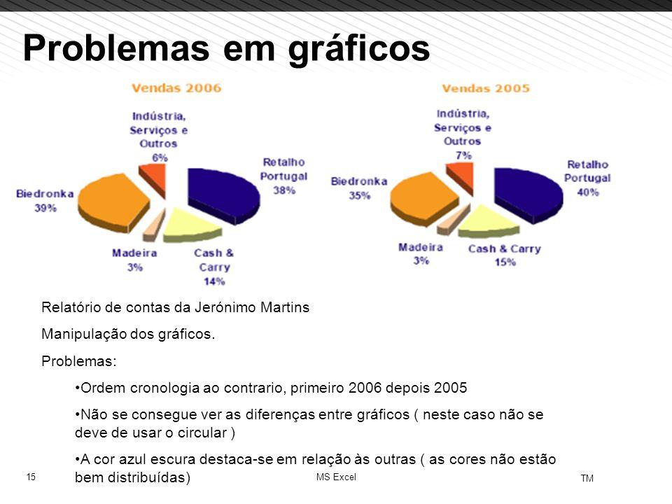15 TM MS Excel Problemas em gráficos Relatório de contas da Jerónimo Martins Manipulação dos gráficos. Problemas: Ordem cronologia ao contrario, prime