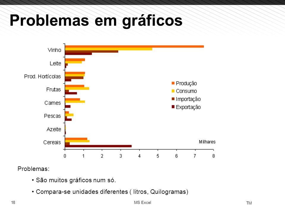 18 TM MS Excel Problemas em gráficos Problemas: São muitos gráficos num só. Compara-se unidades diferentes ( litros, Quilogramas)