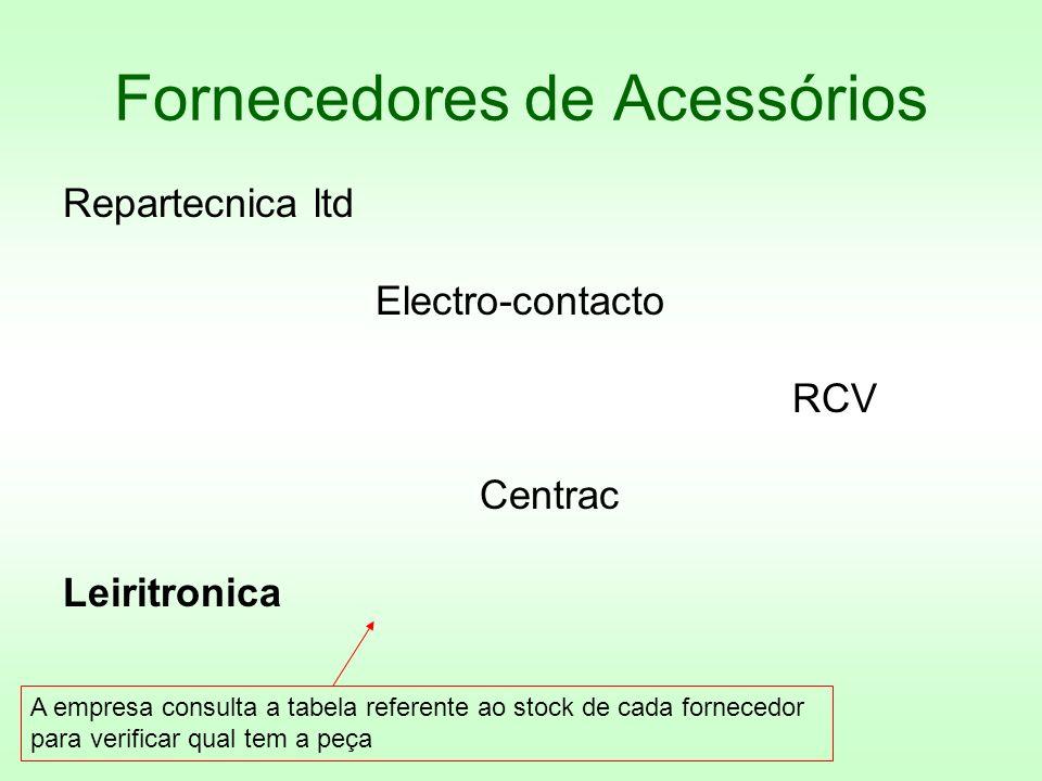 Fornecedores de Acessórios Repartecnica ltd Electro-contacto RCV Centrac Leiritronica A empresa consulta a tabela referente ao stock de cada fornecedo