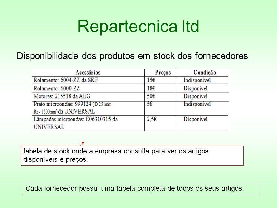 Repartecnica ltd Disponibilidade dos produtos em stock dos fornecedores tabela de stock onde a empresa consulta para ver os artigos disponíveis e preç