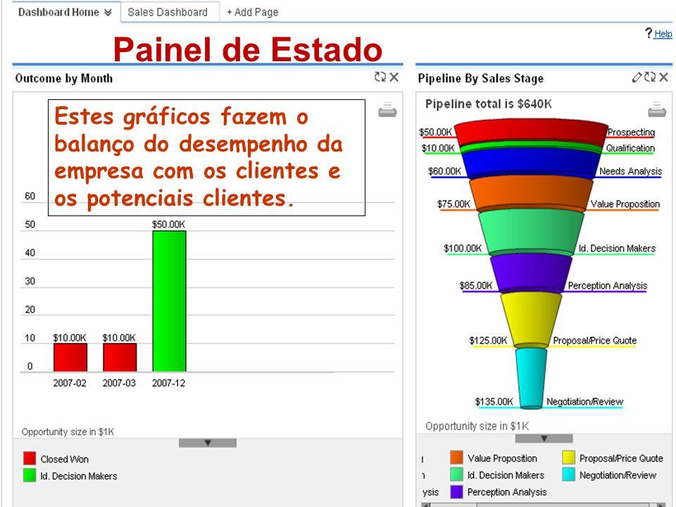 Painel de Estado Estes gráficos fazem o balanço do desempenho da empresa com os clientes e os potenciais clientes.