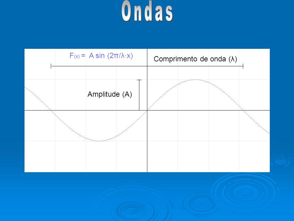 Amplitude (A) Comprimento de onda (λ) F (x) = A sin (2π/λx)