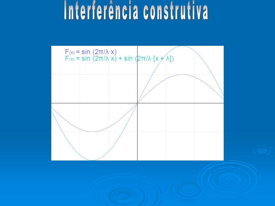 F (x) = sin (2π/λx) F (x) = sin (2π/λx) + sin (2π/λ[x + λ])