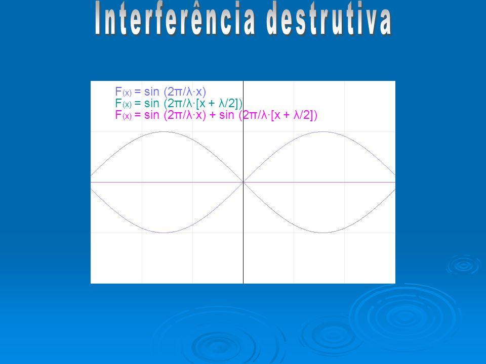 F (x) = sin (2π/λx) F (x) = sin (2π/λ[x + λ/2]) F (x) = sin (2π/λx) + sin (2π/λ[x + λ/2])