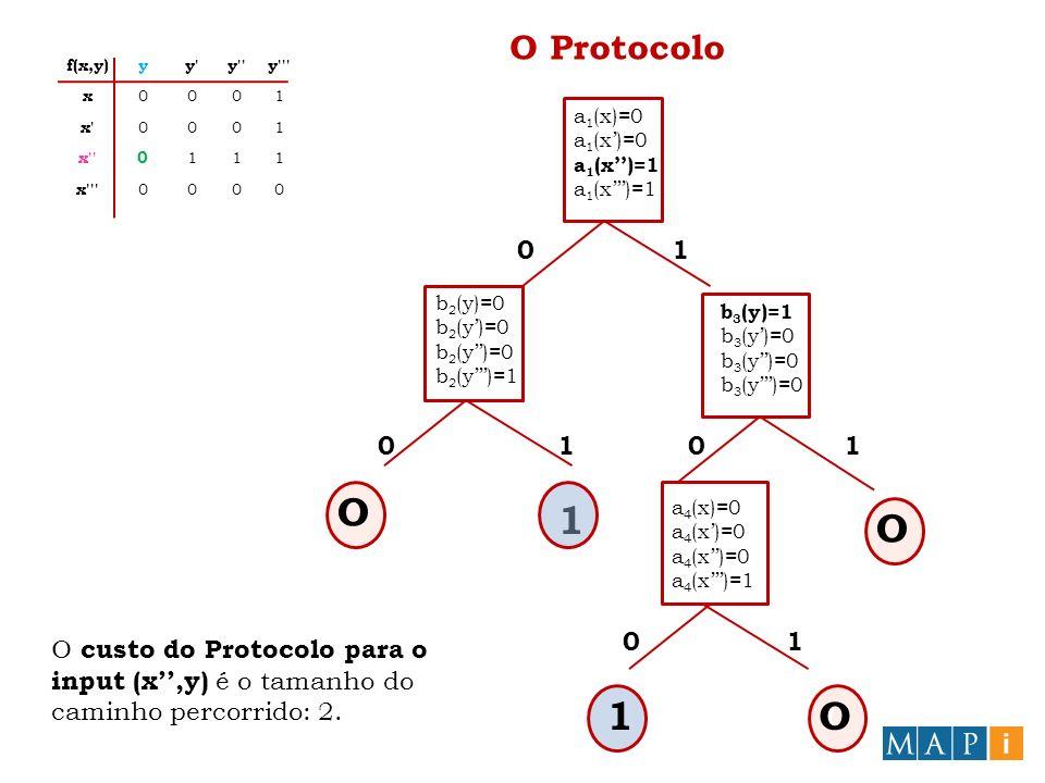 O Protocolo a 1 (x)=0 a 1 (x)=1 b 2 (y)=0 b 2 (y)=1 b 3 (y)=1 b 3 (y)=0 1 O O a 4 (x)=0 a 4 (x)=1 O 1O 0 00 0 1 11 1 f(x,y)yy y y x 0001 x 0001 x 0 111 x 0000 O custo do Protocolo para o input (x,y) é o tamanho do caminho percorrido: 2.
