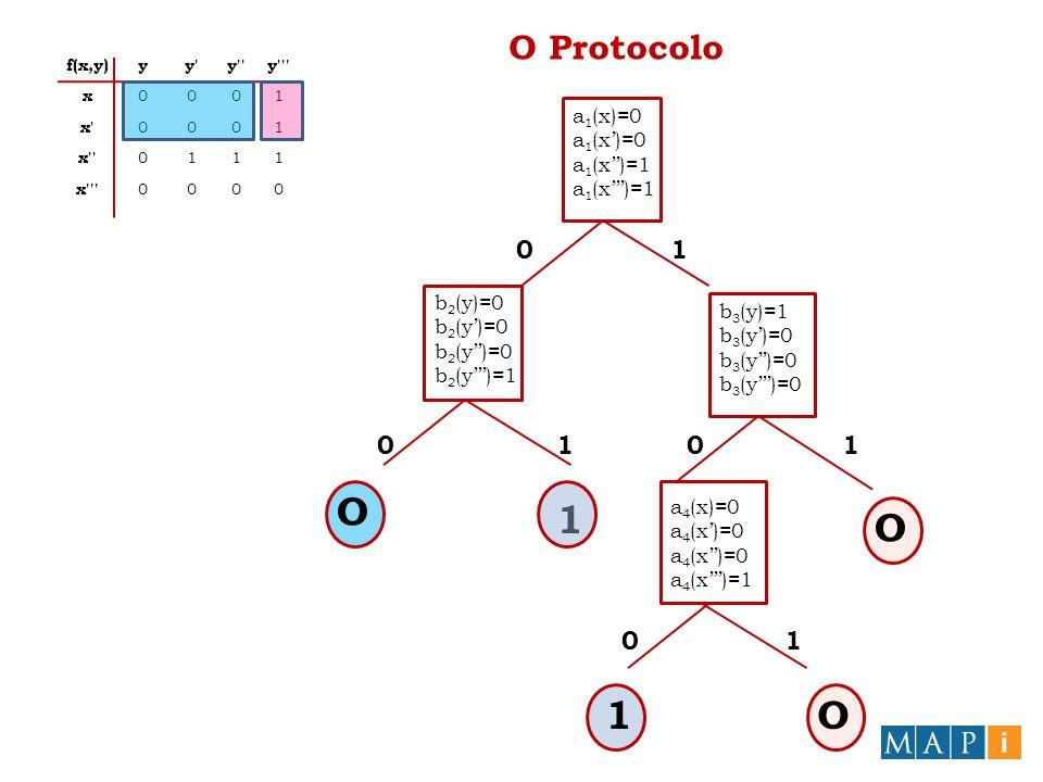 O Protocolo a 1 (x)=0 a 1 (x)=1 b 2 (y)=0 b 2 (y)=1 b 3 (y)=1 b 3 (y)=0 1 O O a 4 (x)=0 a 4 (x)=1 O 1O 0 00 0 1 11 1 f(x,y)yy'y''y''' x 0001 x' 0001 x