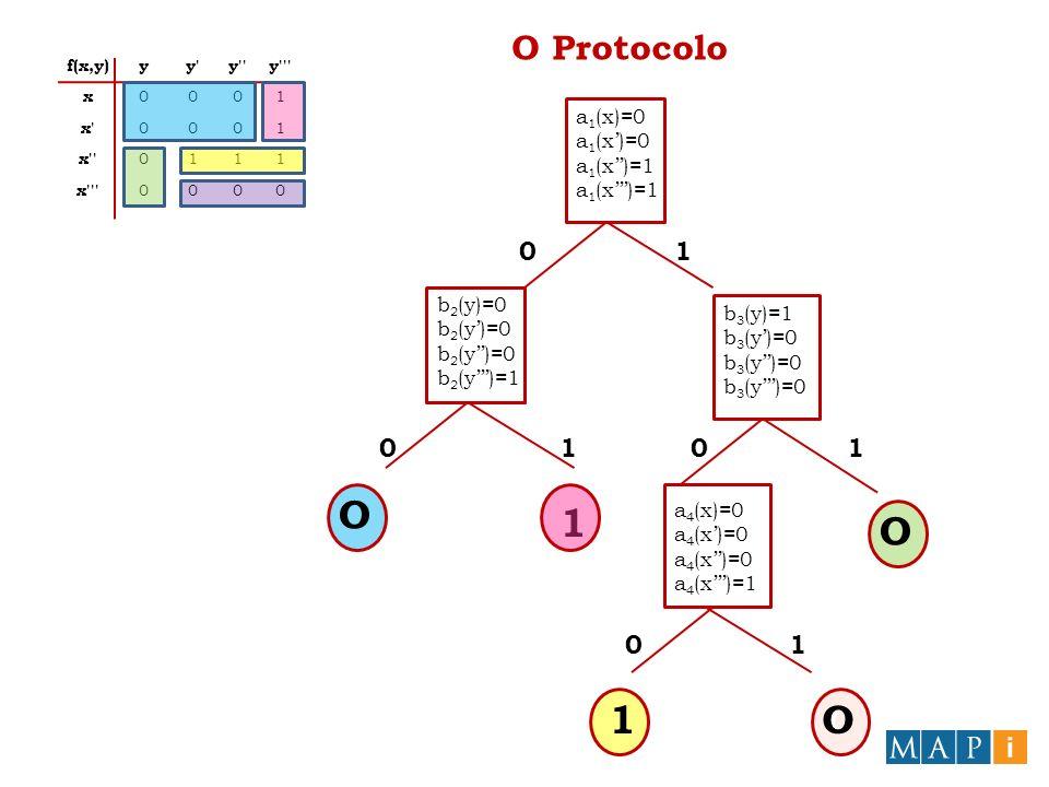 O Protocolo a 1 (x)=0 a 1 (x)=1 b 2 (y)=0 b 2 (y)=1 b 3 (y)=1 b 3 (y)=0 1 O O a 4 (x)=0 a 4 (x)=1 O 1O 0 00 0 1 11 1 f(x,y)yy y y x 0001 x 0001 x 0111 x 0000