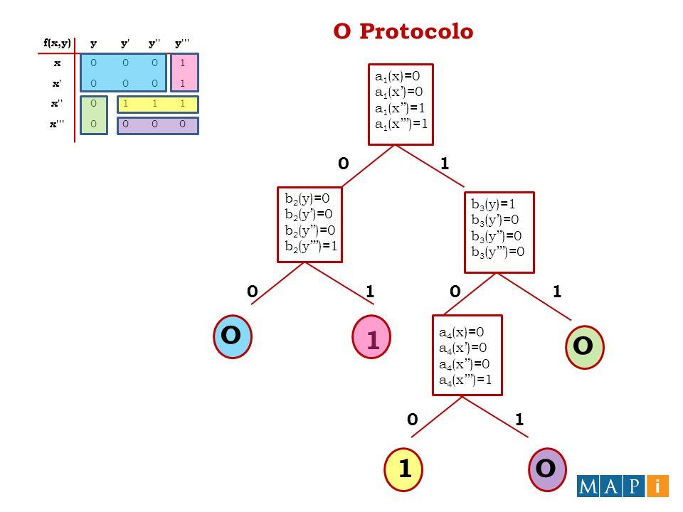 O Protocolo a 1 (x)=0 a 1 (x)=1 b 2 (y)=0 b 2 (y)=1 b 3 (y)=1 b 3 (y)=0 1 O a 4 (x)=0 a 4 (x)=1 O 1O 0 00 0 1 11 1 f(x,y)yy'y''y''' x 0001 x' 0001 x''