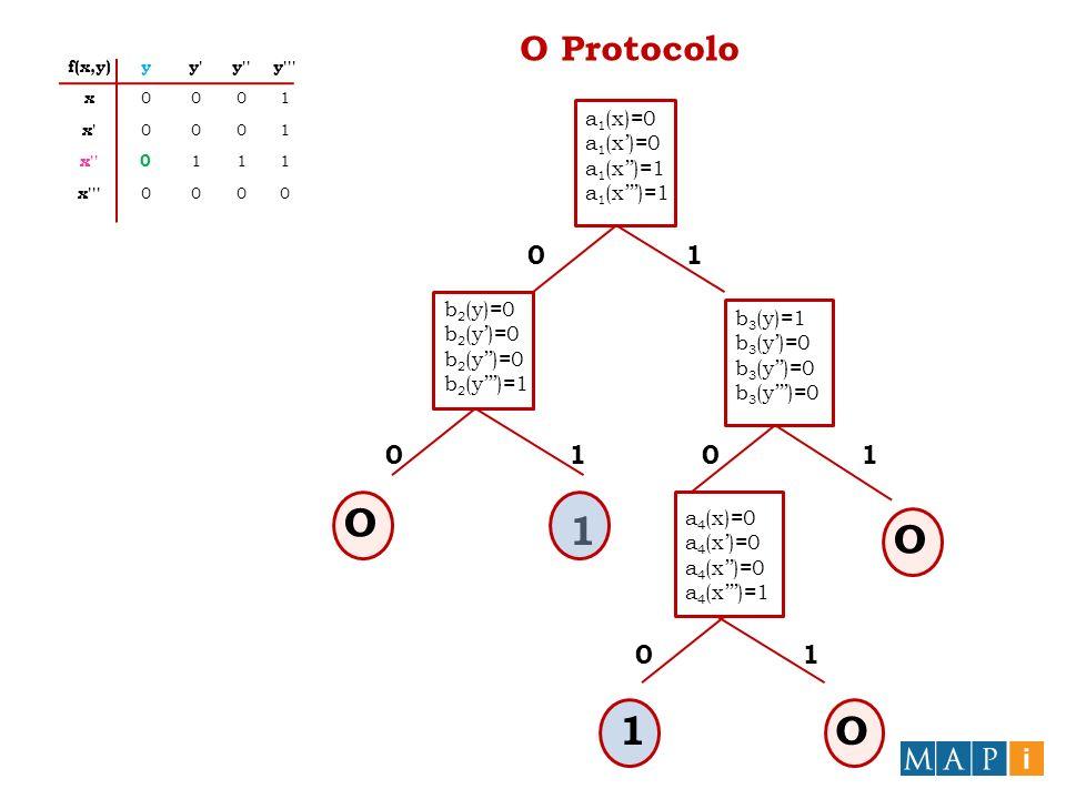 O Protocolo a 1 (x)=0 a 1 (x)=1 b 2 (y)=0 b 2 (y)=1 b 3 (y)=1 b 3 (y)=0 1 O O a 4 (x)=0 a 4 (x)=1 O 1O 0 00 0 1 11 1 f(x,y)yy y y x 0001 x 0001 x 0 111 x 0000