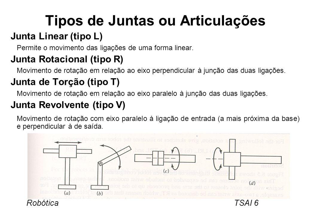 Robótica TSAI 6 Tipos de Juntas ou Articulações Junta Linear (tipo L) Permite o movimento das ligações de uma forma linear. Junta Rotacional (tipo R)