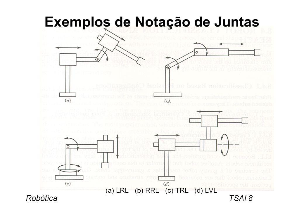 Robótica TSAI 8 Exemplos de Notação de Juntas (a) LRL (b) RRL (c) TRL (d) LVL