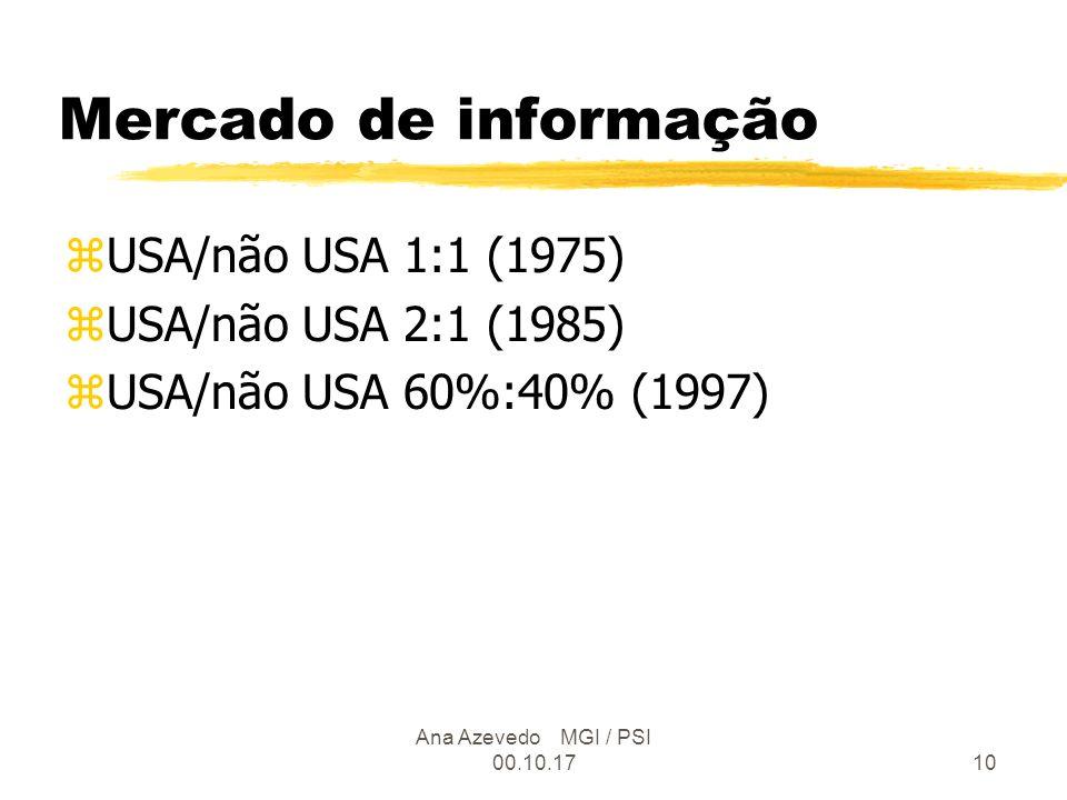 Ana Azevedo MGI / PSI 00.10.1710 Mercado de informação zUSA/não USA 1:1 (1975) zUSA/não USA 2:1 (1985) zUSA/não USA 60%:40% (1997)