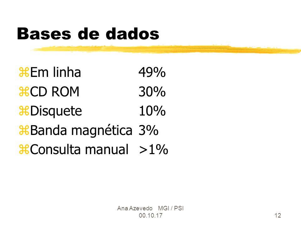 Ana Azevedo MGI / PSI 00.10.1712 Bases de dados zEm linha49% zCD ROM30% zDisquete10% zBanda magnética3% zConsulta manual>1%