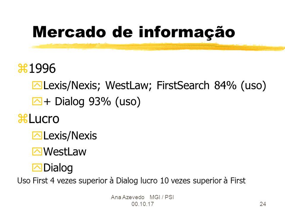Ana Azevedo MGI / PSI 00.10.1724 Mercado de informação z1996 yLexis/Nexis; WestLaw; FirstSearch 84% (uso) y+ Dialog 93% (uso) zLucro yLexis/Nexis yWestLaw yDialog Uso First 4 vezes superior à Dialog lucro 10 vezes superior à First