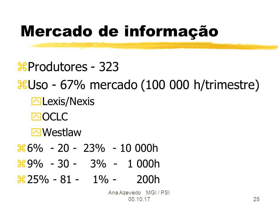 Ana Azevedo MGI / PSI 00.10.1725 Mercado de informação zProdutores - 323 zUso - 67% mercado (100 000 h/trimestre) yLexis/Nexis yOCLC yWestlaw z6% - 20 - 23% - 10 000h z9% - 30 - 3% - 1 000h z25% - 81 - 1% - 200h