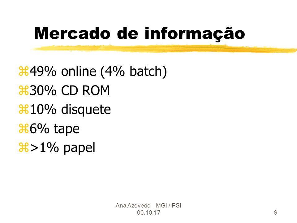 Ana Azevedo MGI / PSI 00.10.179 Mercado de informação z49% online (4% batch) z30% CD ROM z10% disquete z6% tape z>1% papel