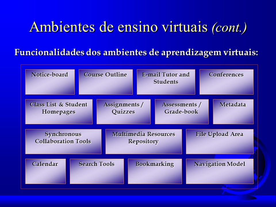 Ambientes de ensino virtuais (cont.) Notice-board Course Outline E-mail Tutor and Students Conferences Class List & Student Homepages Assignments / Quizzes Assessments / Grade-book Metadata Synchronous Collaboration Tools Multimedia Resources Repository File Upload Area Calendar Search Tools Bookmarking Navigation Model Funcionalidades dos ambientes de aprendizagem virtuais: