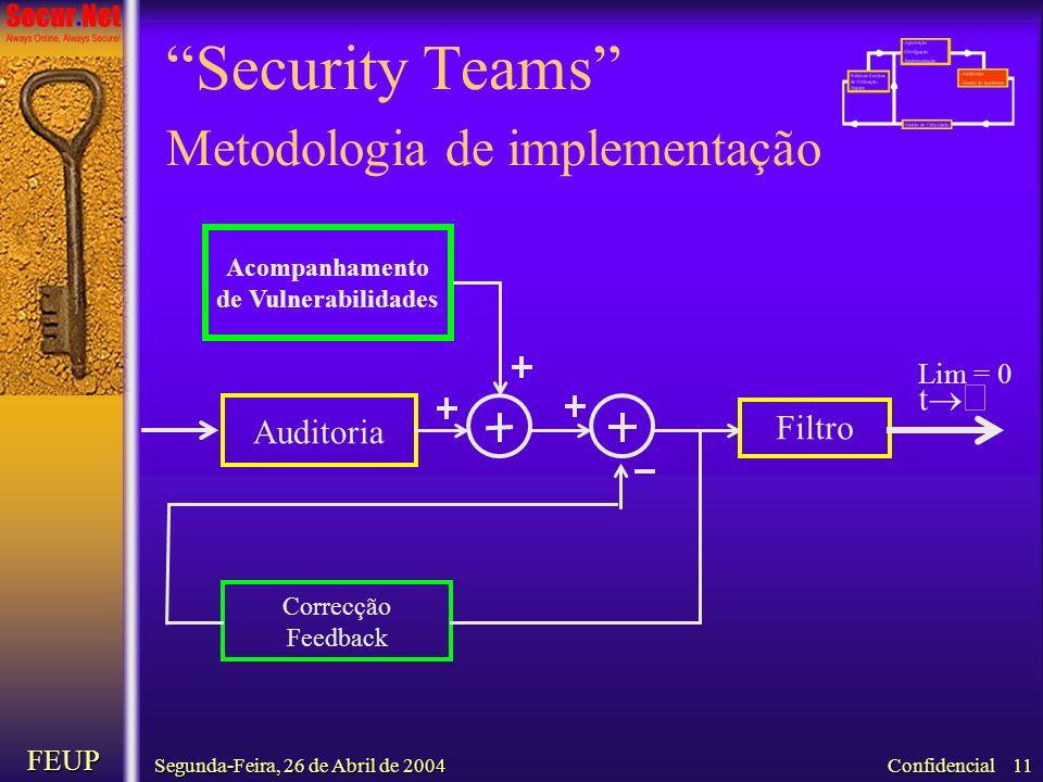 Segunda-Feira, 26 de Abril de 2004 FEUP Confidencial 11 Security Teams Metodologia de implementação t Lim = 0 Acompanhamento de Vulnerabilidades Filtr