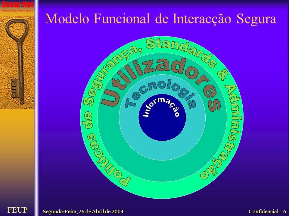 Segunda-Feira, 26 de Abril de 2004 FEUP Confidencial 6 Modelo Funcional de Interacção Segura