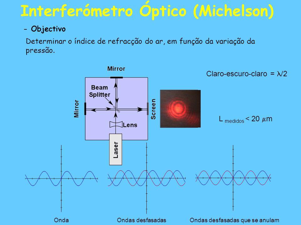 Interferómetro Óptico (Michelson) - Objectivo Determinar o índice de refracção do ar, em função da variação da pressão.