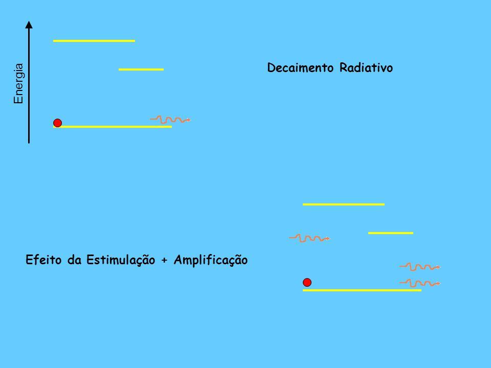 Efeito da Estimulação + Amplificação Decaimento Radiativo Energia